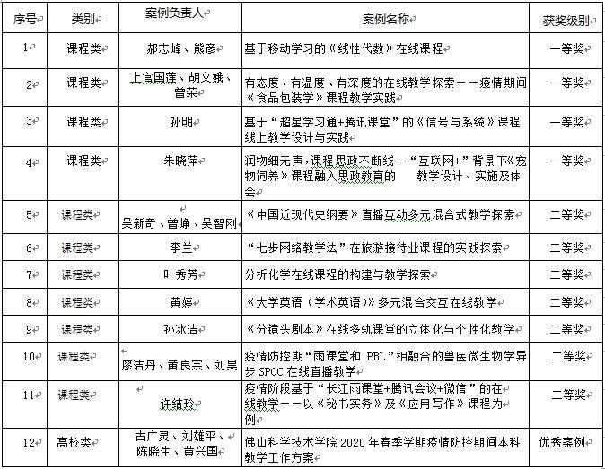 我校12个案例获评广东省本科高校在线教学优秀案例