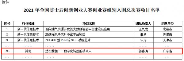我校姜春涛博士团队项目成功入围全国博士后创新创业大赛创业赛组别总决赛
