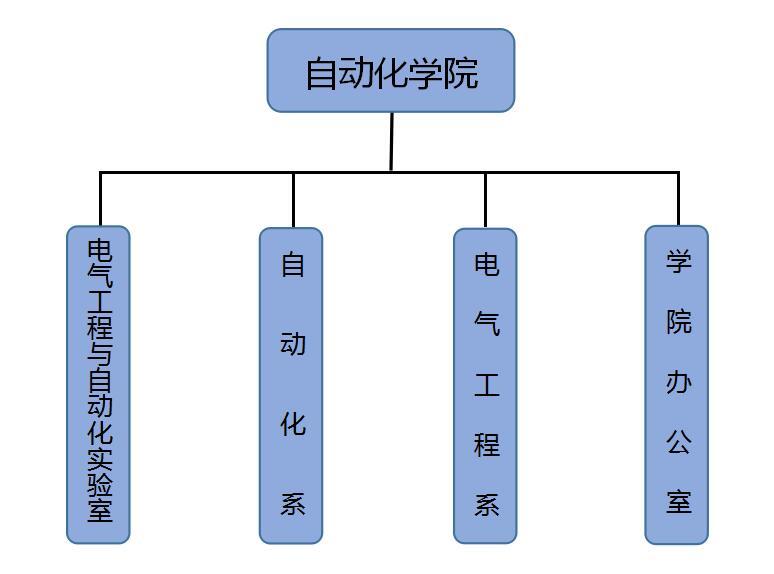 自动化学院院系组织架构图